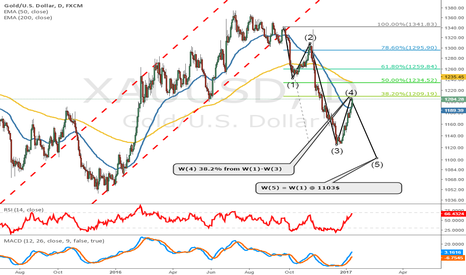 XAUUSD: Gold W 5 underway?