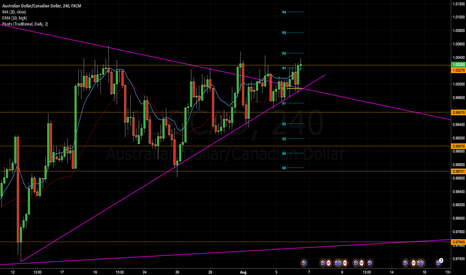 AUDCAD: AUD/CAD Analysis for Week 26