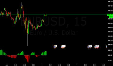 EURUSD: EURUSD Buy Trade Possibility
