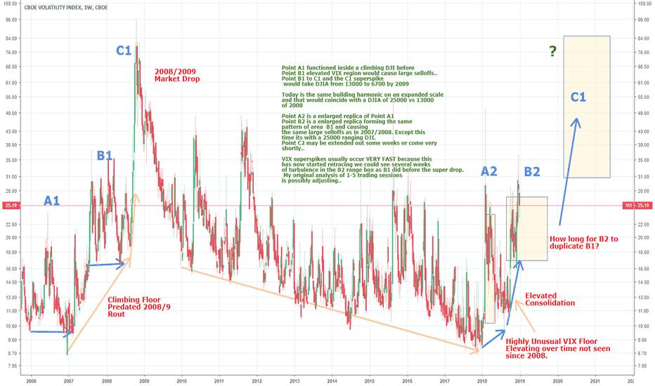 VIX: Will Crash Be Delayed A Few Weeks?