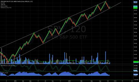SPY: $SPY Renko 120 Min Chart Trend