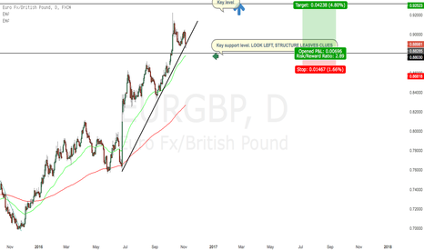 EURGBP: LONG EURGBP. Think outside the box.