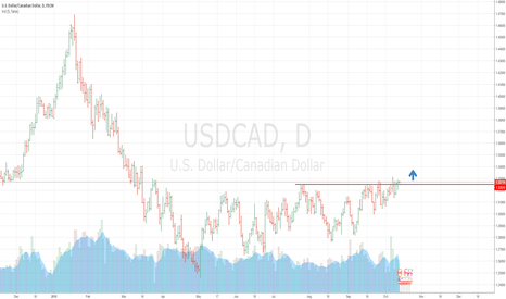 USDCAD: Support level