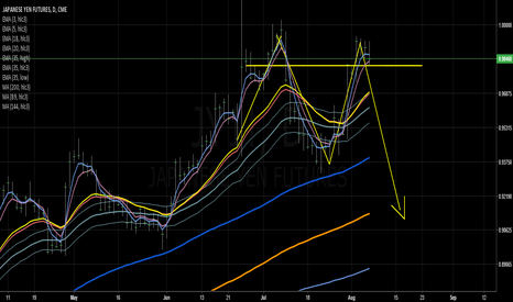 JY1!: Japanese Yen Warning By Alexander Barhatkov with ZTrade on Augus