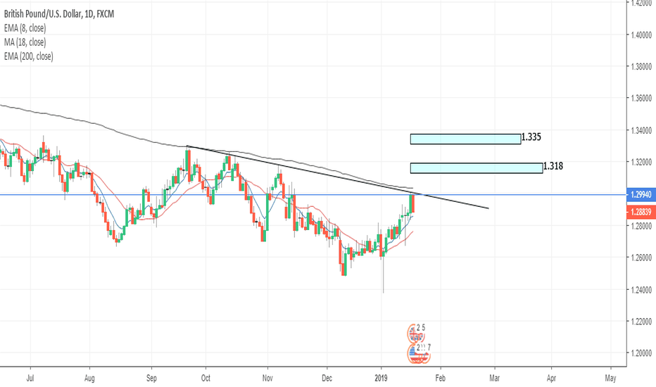 GBPUSD: GBPUSD long targets if trendline breaks and holds