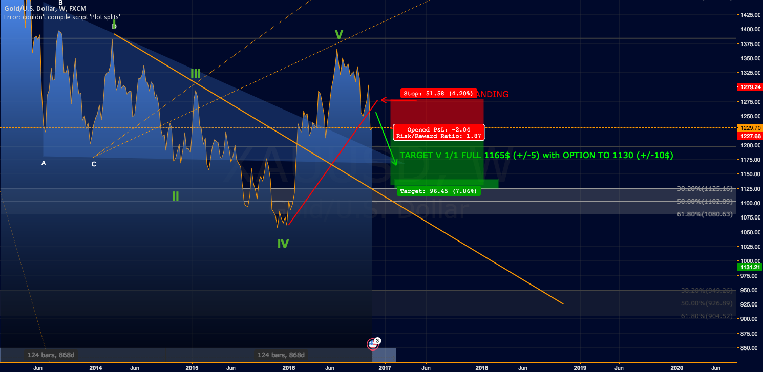 TREND BROKEN! GOLD Short to 1165 with option to 1130