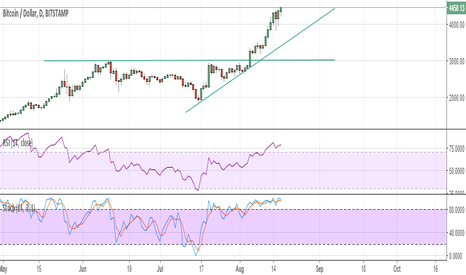 BTCUSD: Waiting For a Drop That May Never Come
