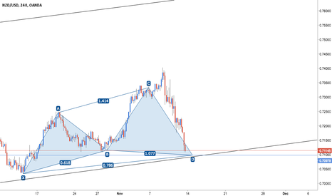 NZDUSD: NZD/USD - Bullish Cypher