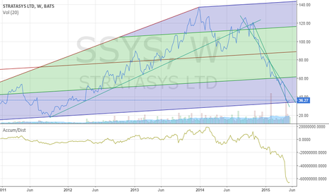 SSYS: SSYS  ready to Long........