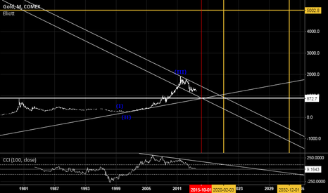 GC1!: Gold - big picture, showing likely low down around 900 dollars