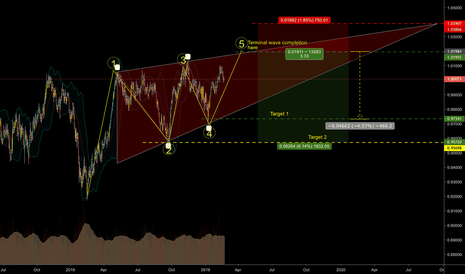 USDCHF: Is this terminal wave forming on USD CHF pair?