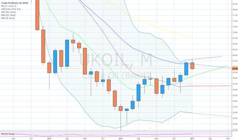 UKOIL: Нефть устойчиво закрепилась в верхней половине Боллинджера