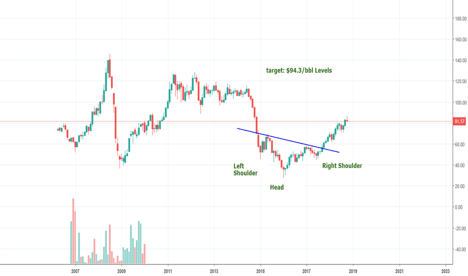 USDBRO: Brent: Marching to 94.3 levels
