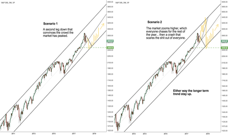 SPX: S&P scenarios to bring price to the long term lower trend line