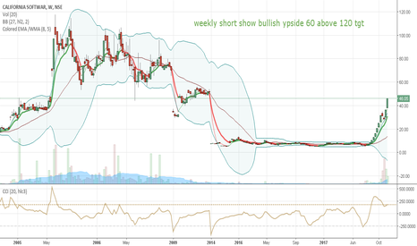 CALSOFT: weekly chart show in bullish