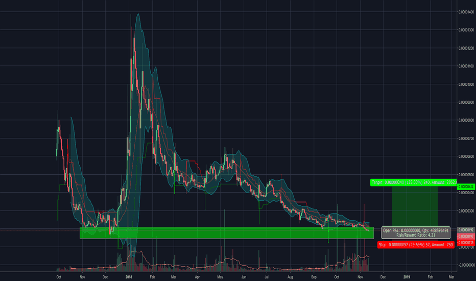 FUNBTC: $FUN Testing All-Time Lows