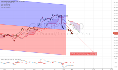 GBPJPY: GBPJPY looking weak on Hourly charts