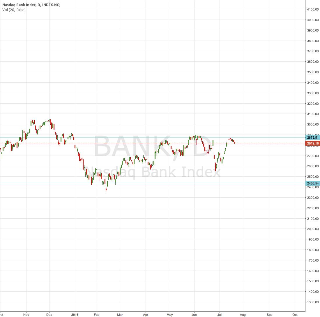 indice bancario tendencia lateral (canal)