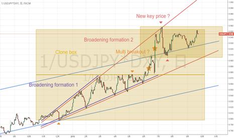1/USDJPY*DXY: 円安調整へのカギとなる局面でしょうか?