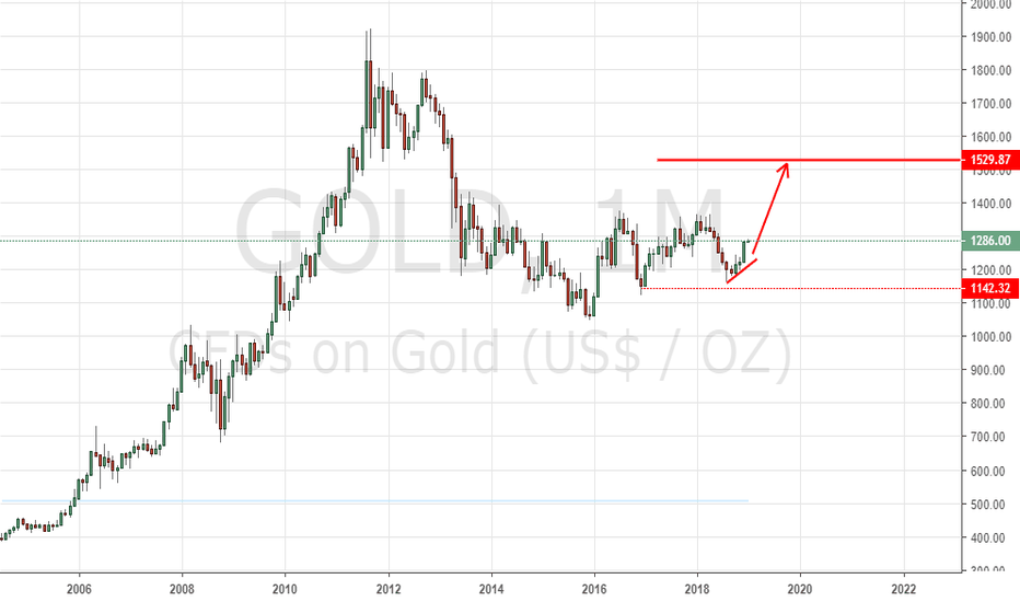 GOLD: Gold a chance of wining ONE Oz of gold