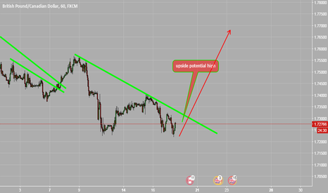 GBPCAD: upside potential high