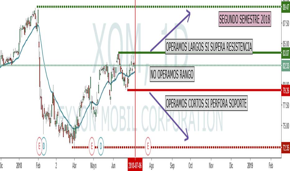 XOM: Exxon, largo o corto, depende de...