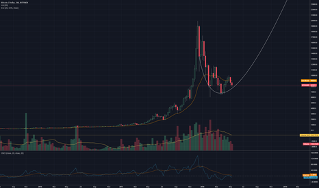 BTCUSD: This would just be sick