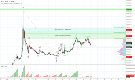 TRXBTC: TRON #TRXBTC - correcion time, rally still possible