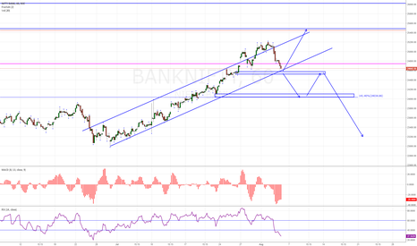 BANKNIFTY: Banknifty- last hope for bulls