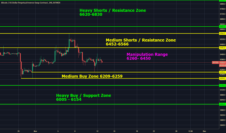 XBTUSD: ACW - XBTUSD - SUPPORT AND RESISTANCE