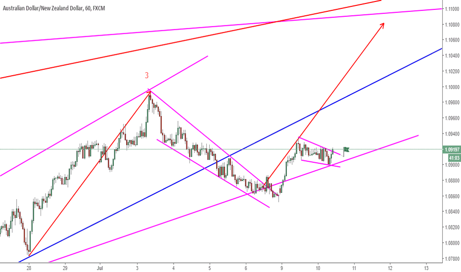 AUDNZD: AUDNZD Finally Making It's Move!