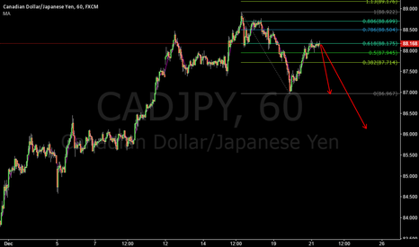 CADJPY: CADJPY SHORT THE 2618