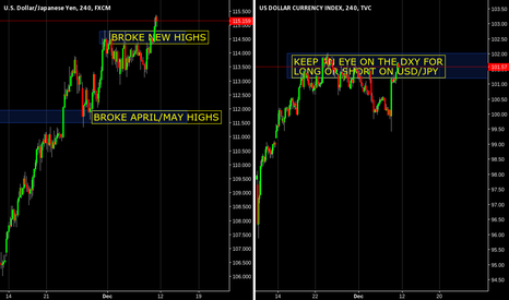 DXY: SHORT OR LONG