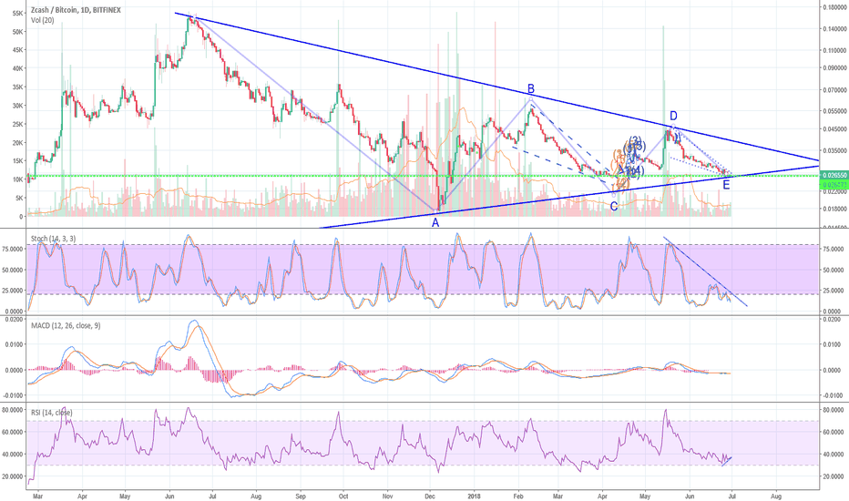 ZECBTC: Zcash had a Rebound on Support