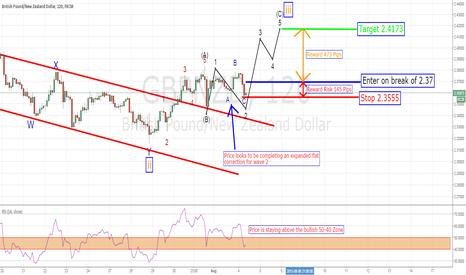 GBPNZD: GBPNZD Wave 3 coming up?