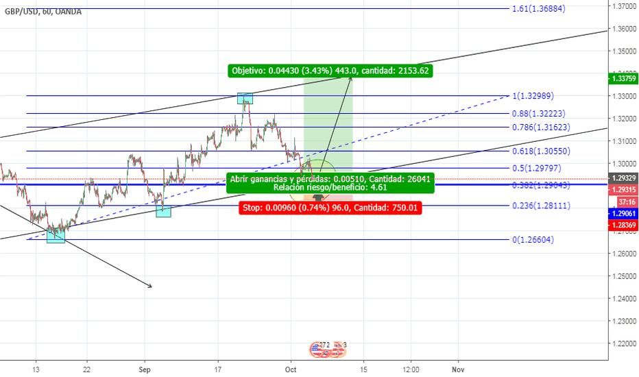 GBPUSD: GBP/USD (Compra)