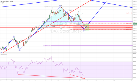 DAX: wave 5 and gartley