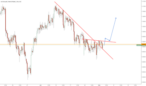 USDCHF: watch for long.