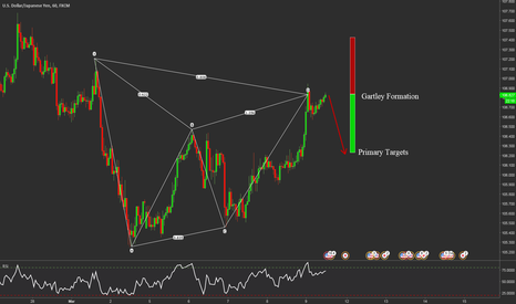 USDJPY: TEXT BOOK GARTLEY USDJPY