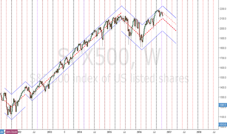 SPX500: SPX500 Weekly Channel Vision