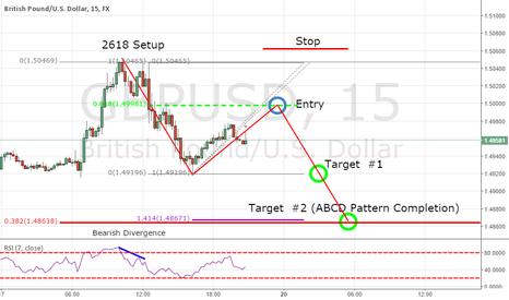 GBPUSD: GBP/USD 2618 Pattern Setup