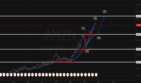 AMZN: AMZN Short Corrective wave (4)