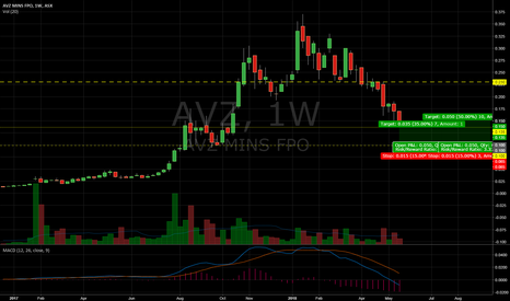 AVZ: $AVZ potential trade set up at 10c