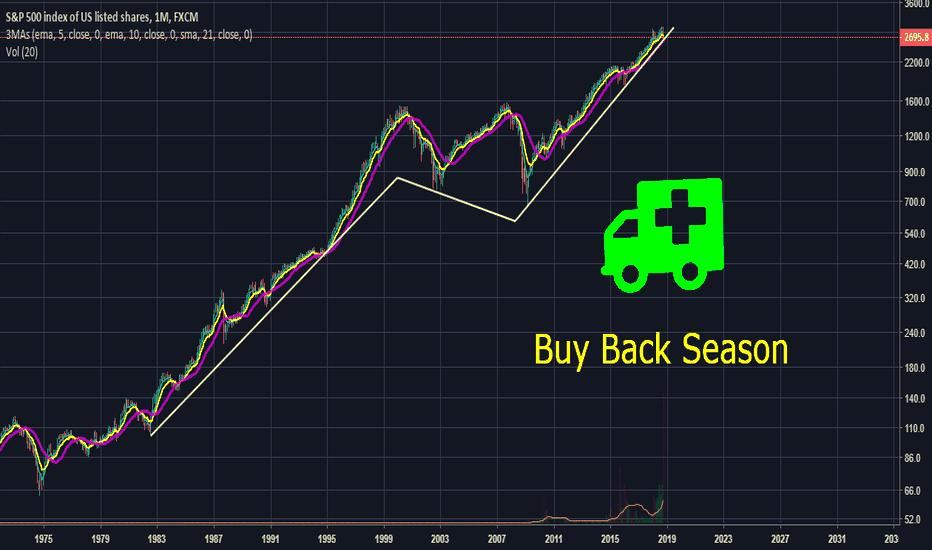 SPX500: Buy Back Season Has Started