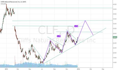 CLF: Igniting bar on CLF