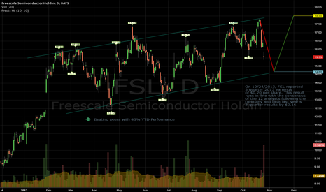 FSL: FSL Swinging with a Bullish Trend