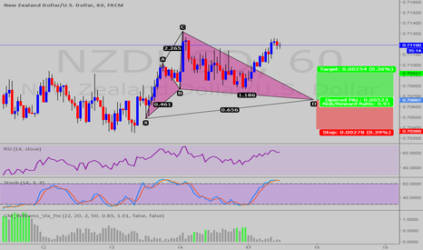 NZDUSD: POSSIBLE CYPHER PATTERN @NZD/USD