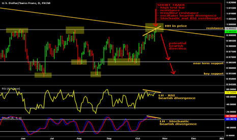 USDCHF: Swissie in the following week