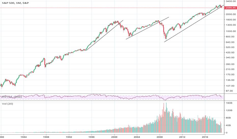 SPX: This chart looks pretty Bad!
