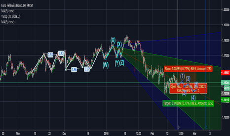 EURCHF: EUR/CHF headed to 1.14 mid March 2018